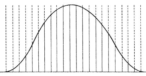 Кривая нормального распределения Гаусса