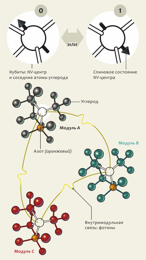 Твердотельные квантовые кубиты