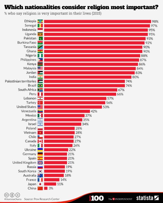 Процент населения стран считающих религию важной частью своей жизни