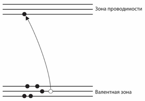 Пара электрон-дырка вполупроводнике