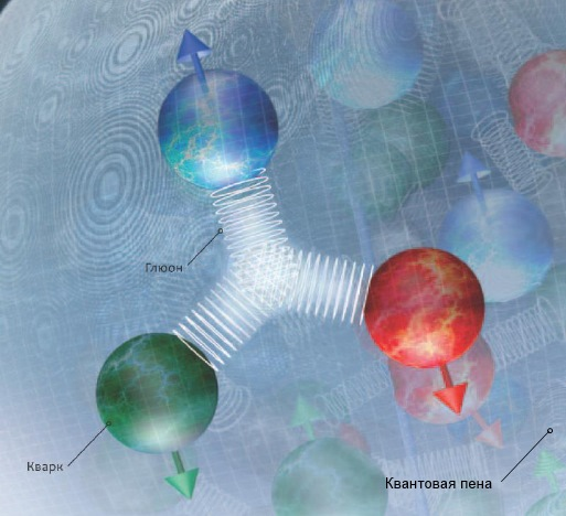 глюоны склеивают кварки