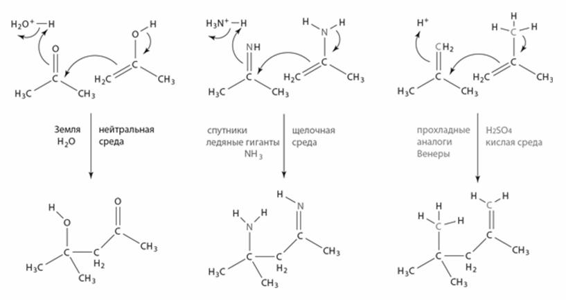 Механизмы формирования связей С-С в разных растворителях