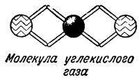 молекула углекислого газа
