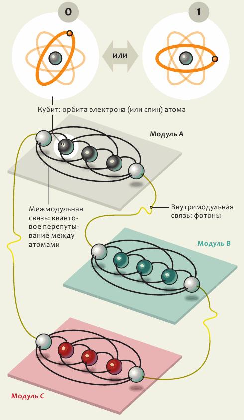Атомные ионные кубиты