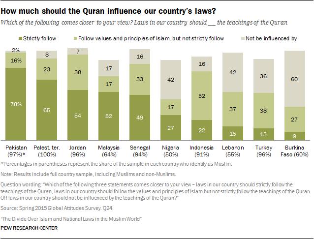 Насколько велико должно быть влияние Корана на законы страны