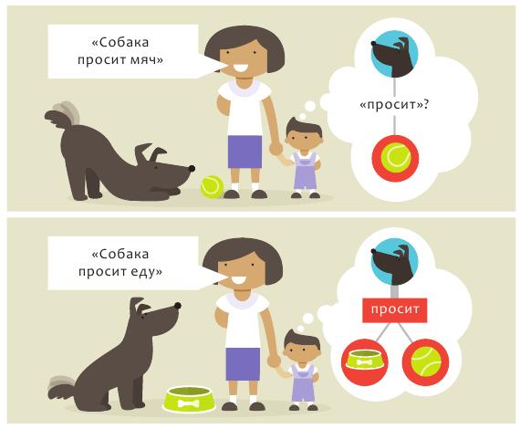 Узуальная теория усвоения языка