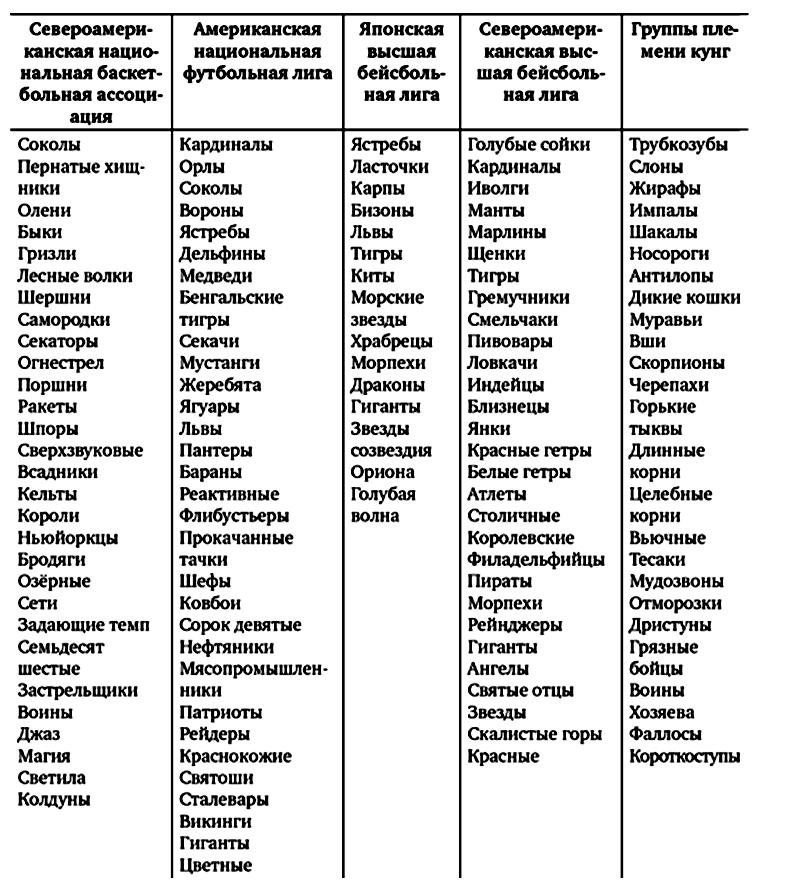 Тотемные имена