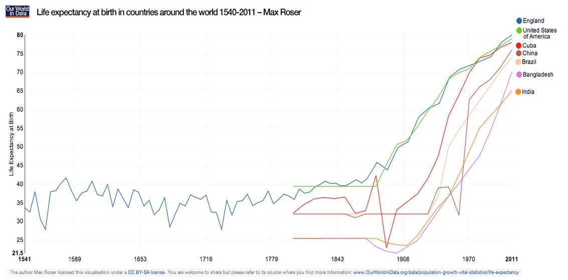 Динамика изменения средней продолжительности жизни