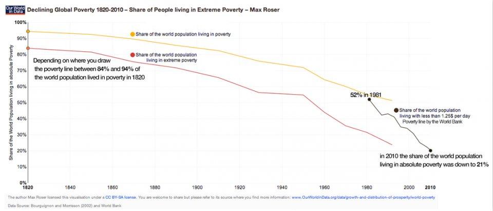 Динамика изменения количества населения живущего в бедности