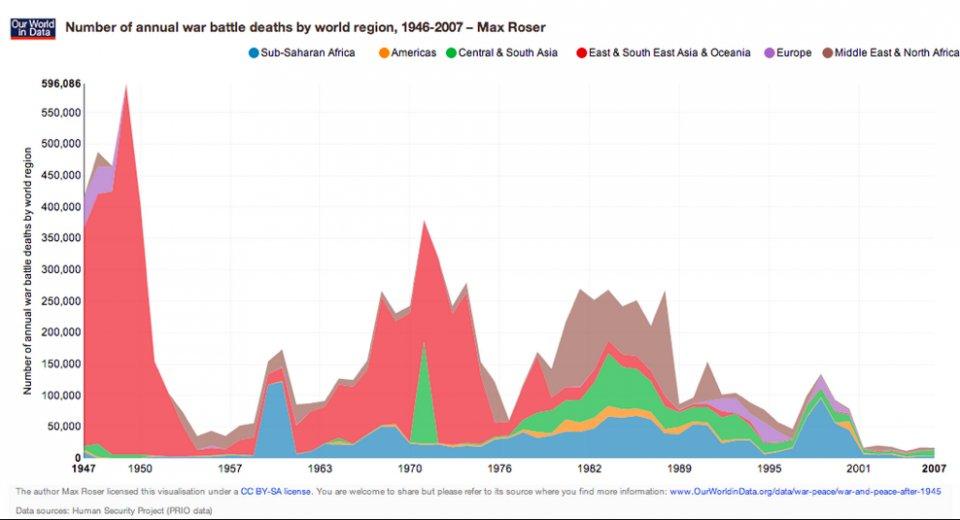 Динамика изменения количества смертей от войн