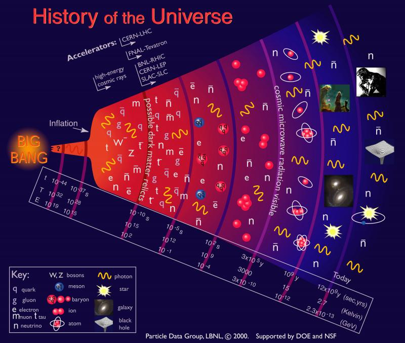 the big bang model a reconstruction of the primordial chronology The big bang model has been the prevailing theory of the origin of our universe for the past 50 years today's scientific community supports the idea that the universe is expanding and that it, in simple terms, began with the rapid expansion of a hot and dense primordial singularity.